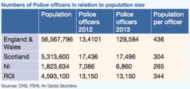 police per population