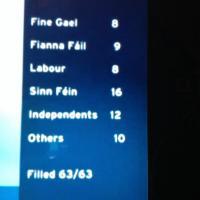 Dublin results