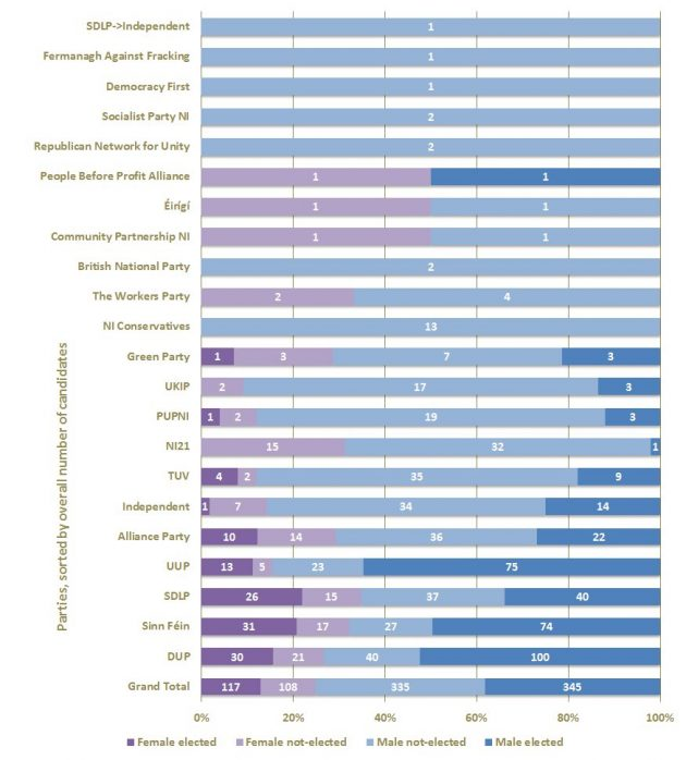 local gov gender electability