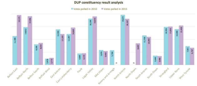 DUP constituency analysis 2010 2015