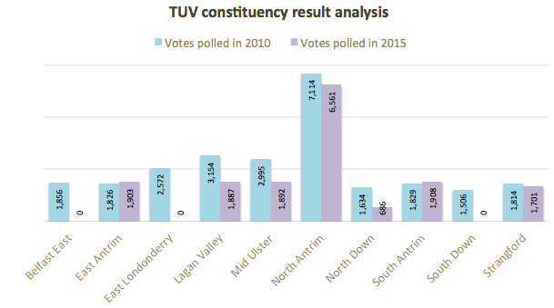 TUV constituency analysis 2010 2015