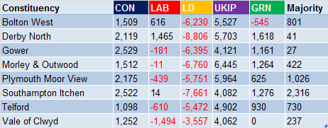 Tory Gains from Lab