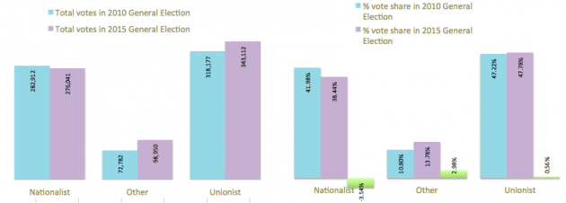 Total votes by party in 2010 and 2015 amended