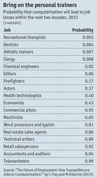 economist automated_job_losses