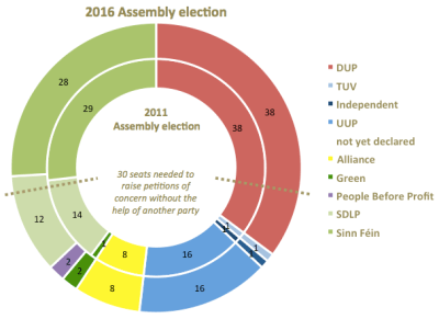 2016 vs 2011 Assembly election party seats ring PBP as other