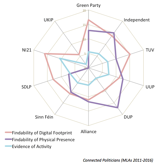 connected-politicians-radar-chart-per-party