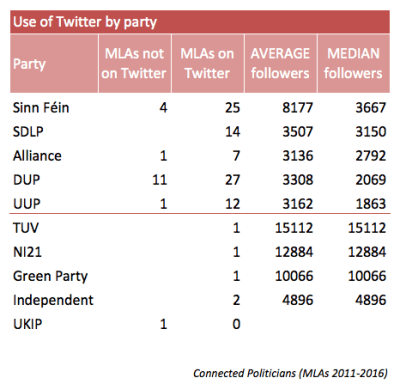 connected-politicians-use-of-twitter-by-party