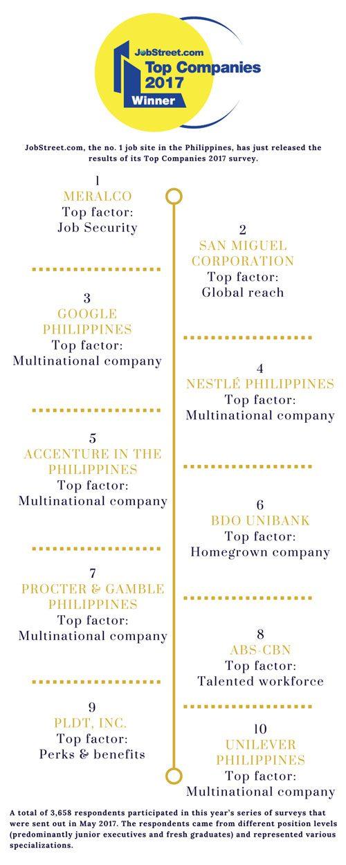 jobstreet top companies 2017