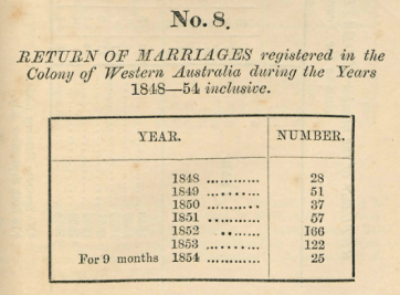 Returns of Marriages 1848 [1855]