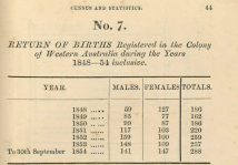Returns of Population 1848 [1855]
