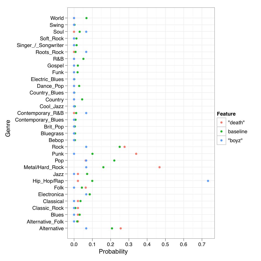 Types Of Genres Powerpoint Esl Music Genres Worksheet