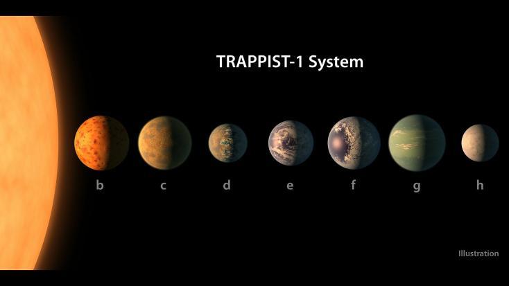 Resultado de imagen de 7 nuevos planetas