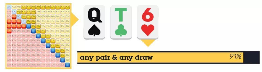 德州撲克策略:當你要詐唬的時候。翻牌圈持續下注有什麼好處? – 遊戲內參