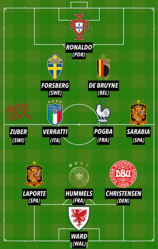 Euro 2020 TOTW 3