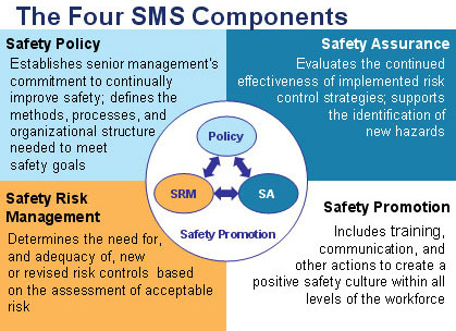 four-sms-components