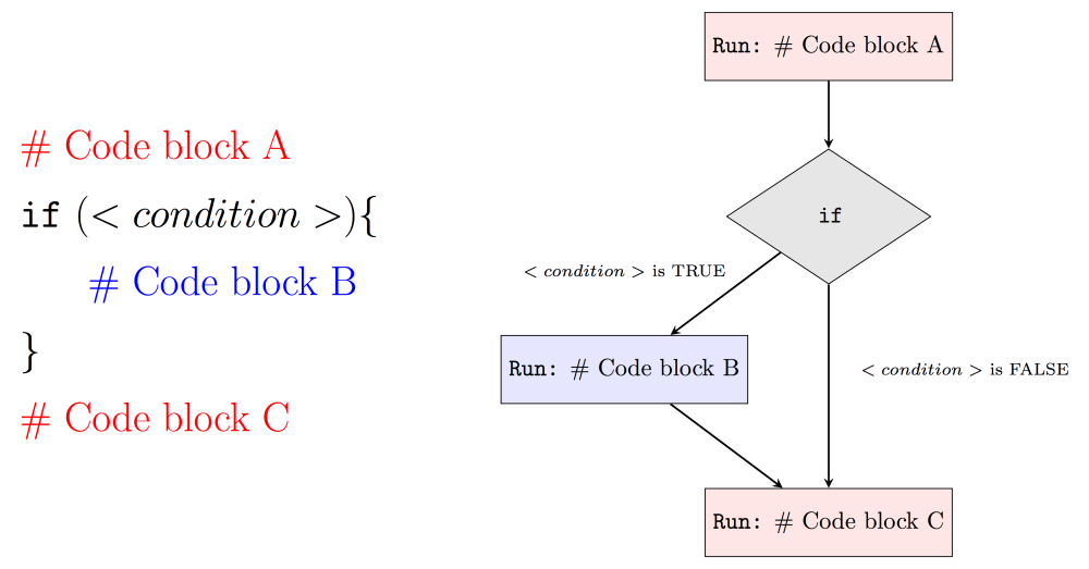 medium resolution of for example if condition is false then our program will run code block a