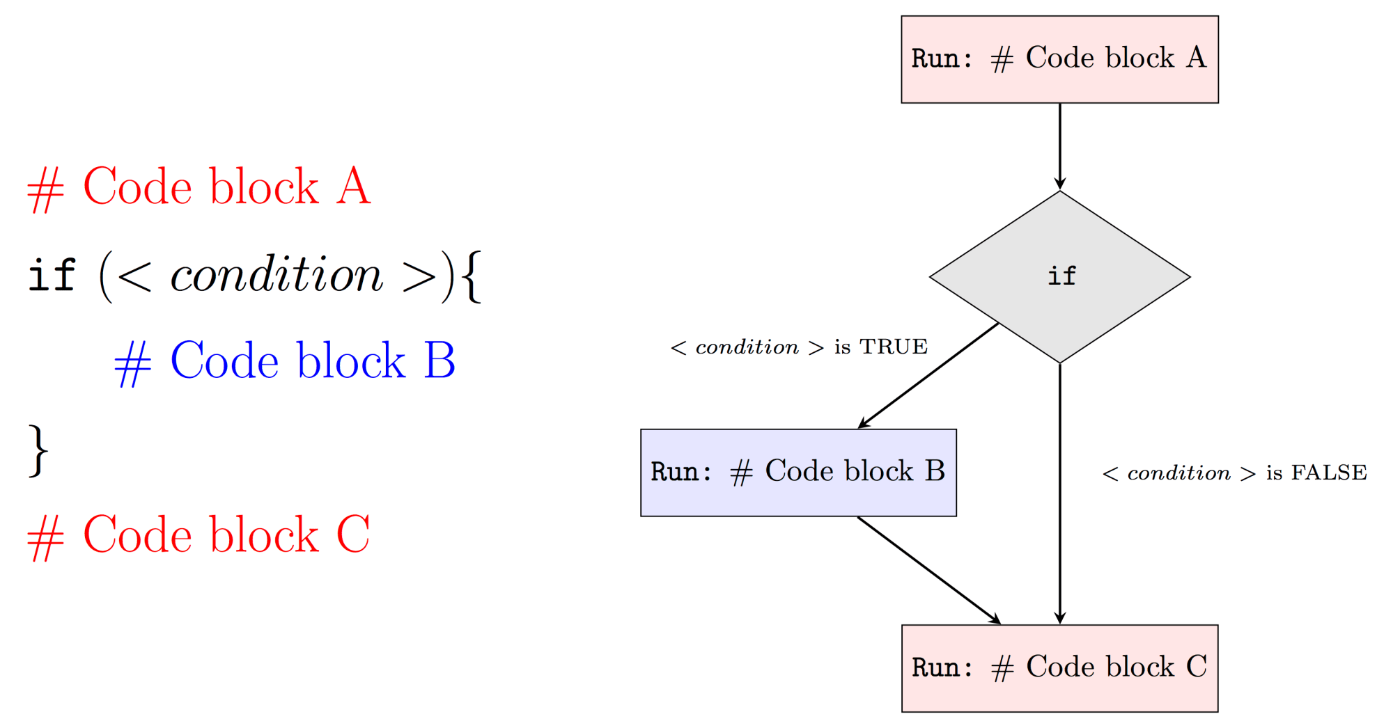 hight resolution of for example if condition is false then our program will run code block a