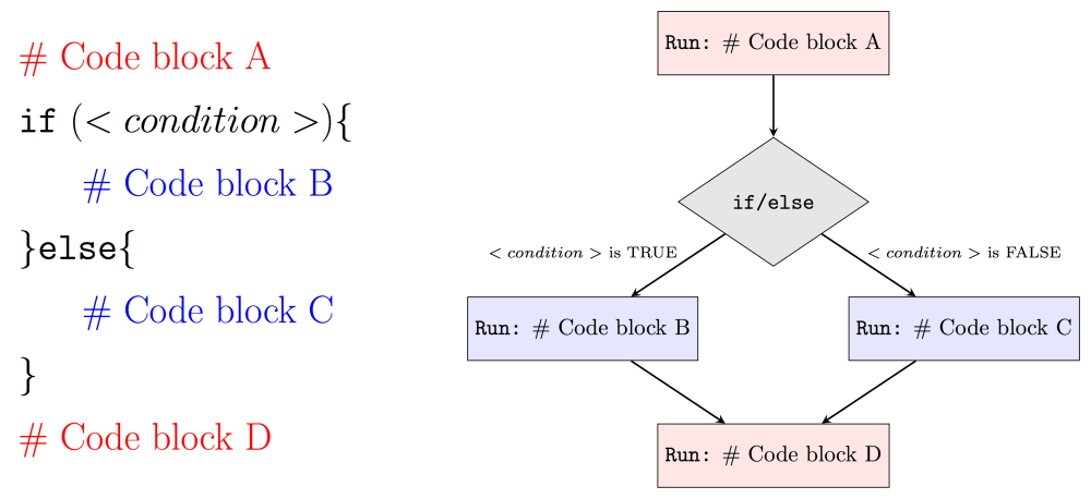 medium resolution of therefore when condition is true our program will run code block a code block b and then code block d while when condition is false it will run code