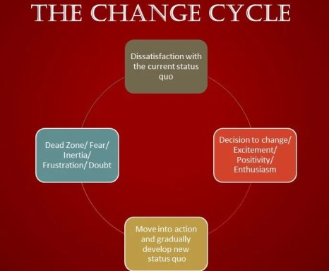 The Change Cycle demonstrated in 4 steps