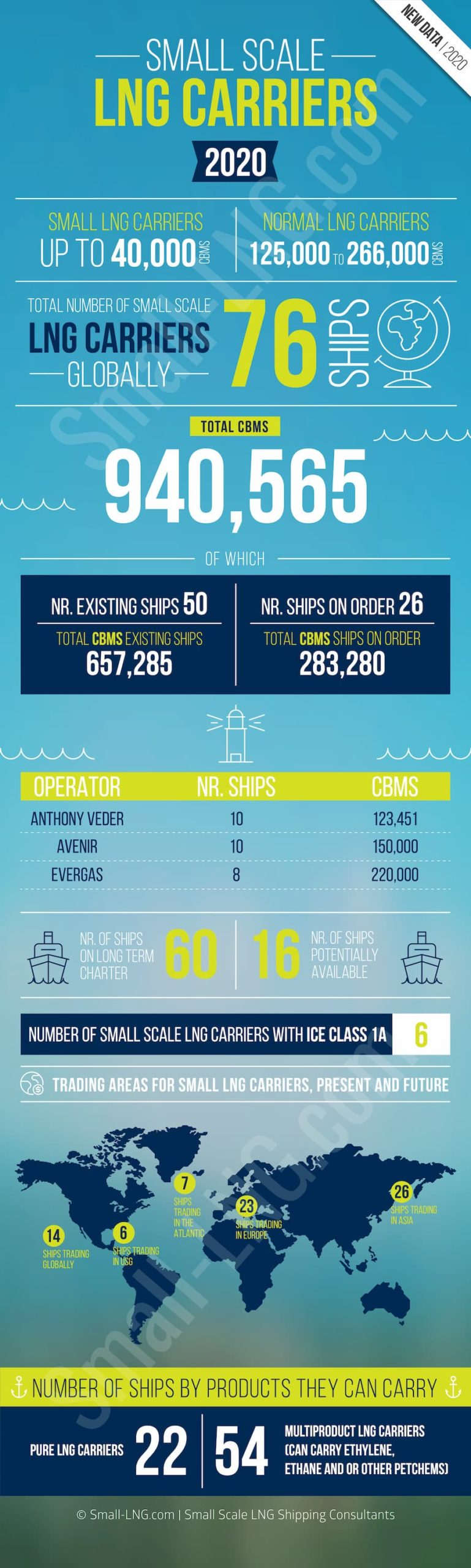 Infographic: Small LNG Carriers 2020