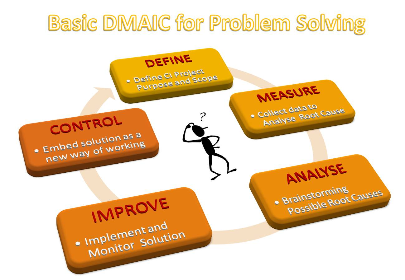 hight resolution of basic dmaic problem solving