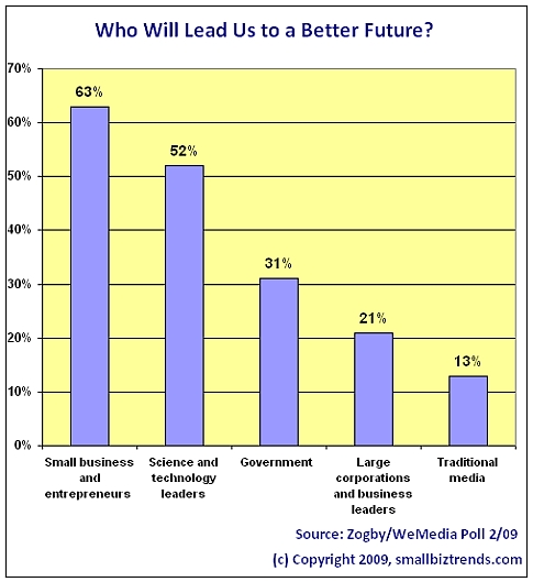 Small Businesses Will Lead Us To A Better Future