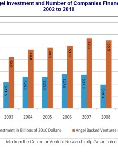 Angel investment trends also chart what   happening with investing small business rh smallbiztrends