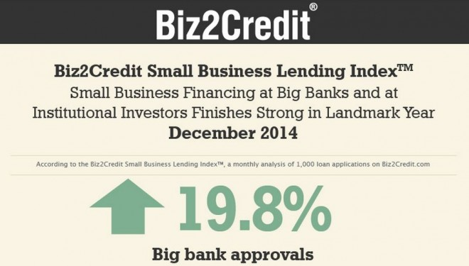 lending index december 2014 biz2credit
