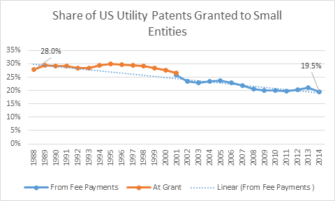 Source: Created from data from the U.S. Patent and Trademark Office