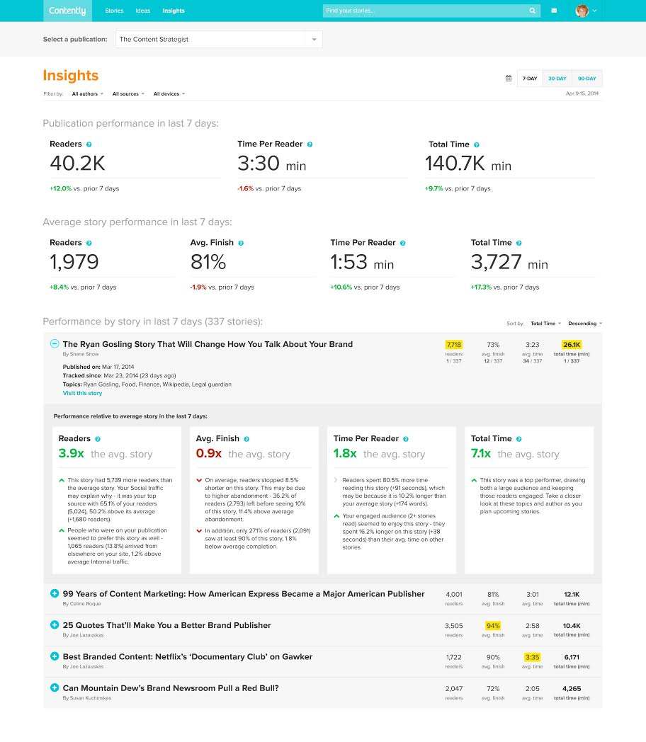 Contently-Dashboard-Insights