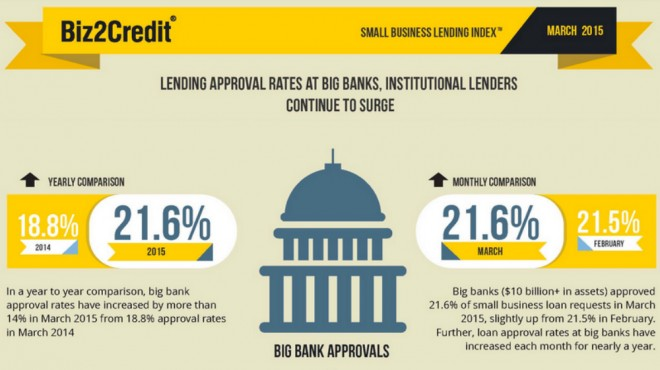 biz2credit lending index march 2015