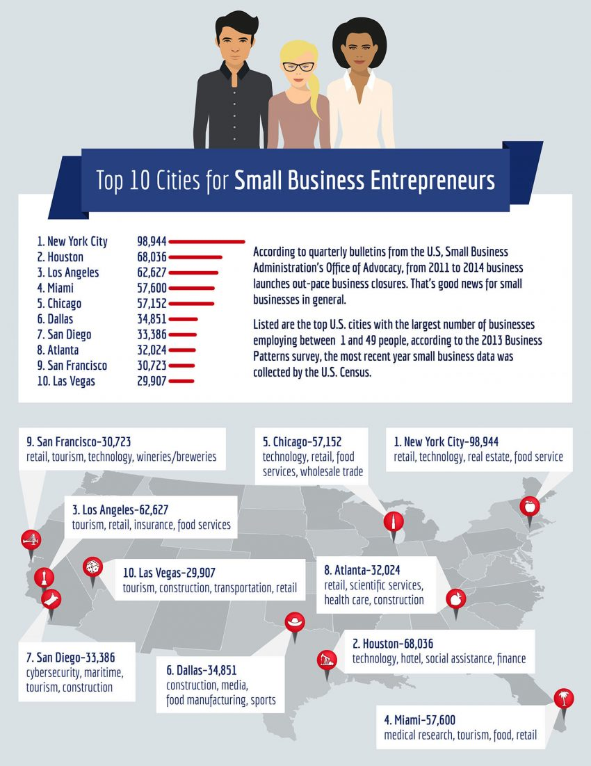Top-Cities-for-Small-Business-Entrepreneurs
