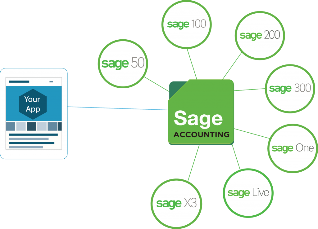 New Sage Partner Will Provide APIs - Sage Accounting Hub
