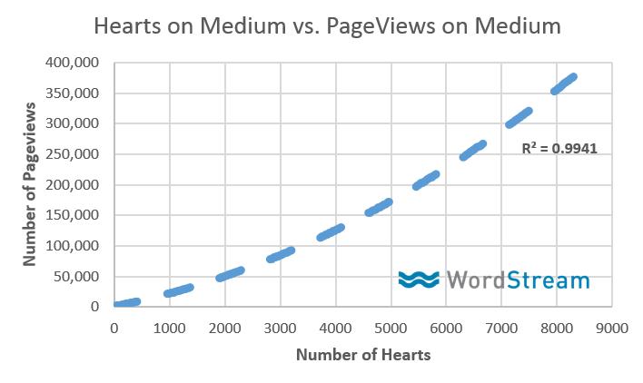 Medium Publishing Tips - Heart Lead Page Views