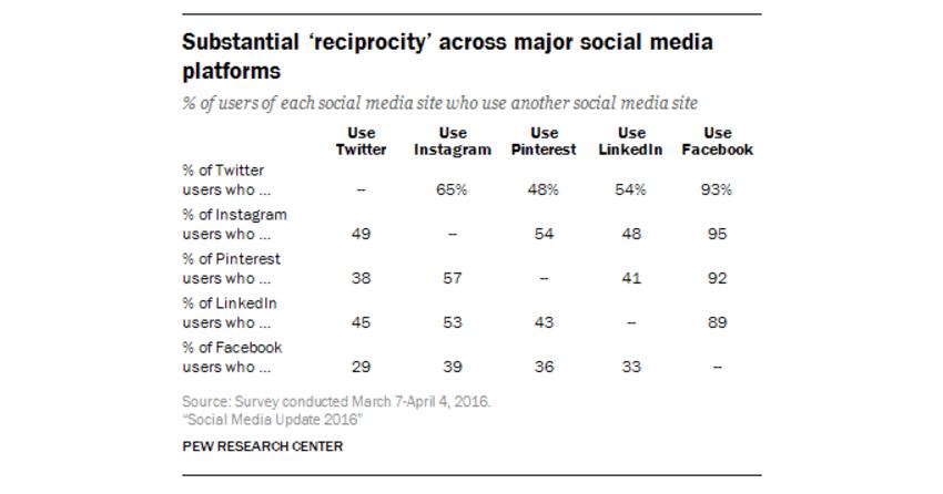 use-multiple-social-media-platforms