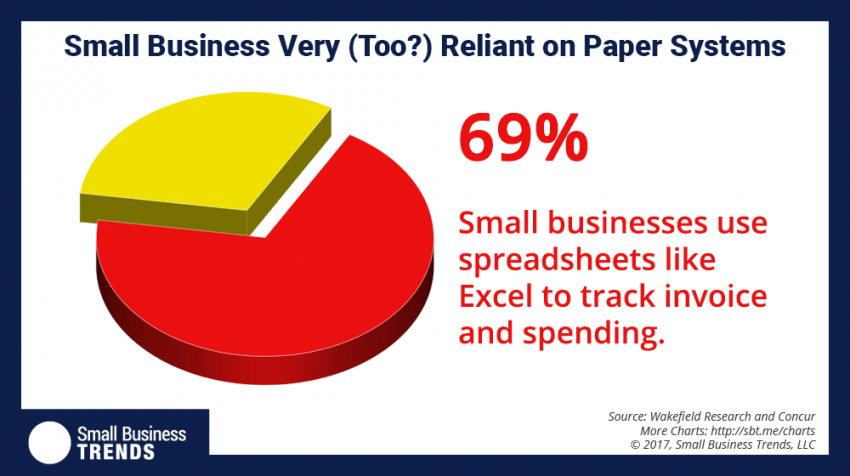 84 Percent of Small Businesses Rely on a Manual Process - Small ...