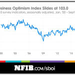 Small Business Optimism Drops, But Not For Long, Says NFIB