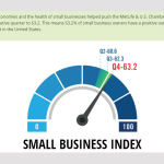 Confidence in the Local Economy Fuels Small Business Optimism, Survey Reports