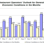 Restaurant Owners Expect Higher Sales in First Half of 2018