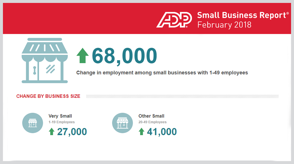 February 2018 ADP Small Business Report Shows That Small Businesses Added 68,000 Jobs