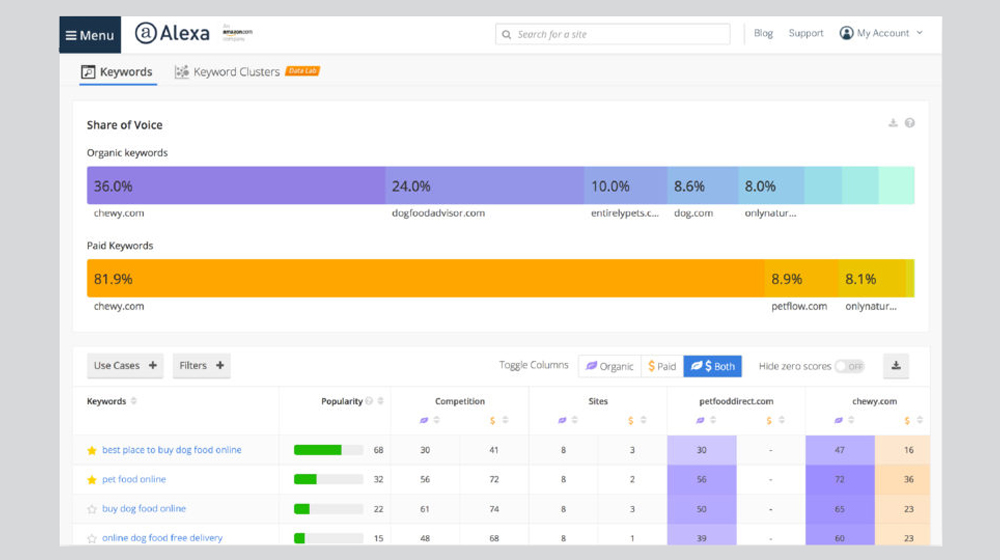 Revamped SEO Tools From Alexa Enable You to Analyze Your Competition