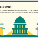 Small Business Loan Approvals at Big Banks Increase Again, Says Biz2Credit