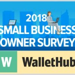 38% of Small Businesses Believe Employee Talent is Key to Success, WalletHub Says