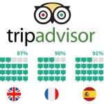 94% of Diners Will Choose a Restaurant Based on Online Reviews