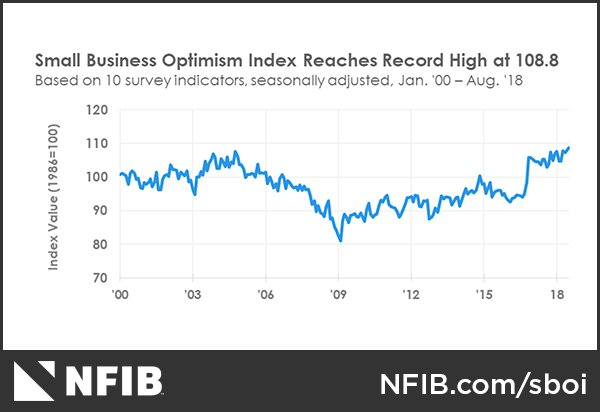 NFIB Small Business Optimism Index August 2018: Small Business Optimism Smashes Reagan-Era Record in August