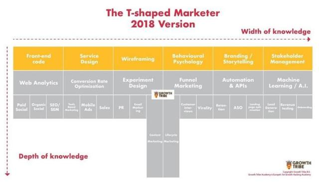 8 Traits of Successful Marketers