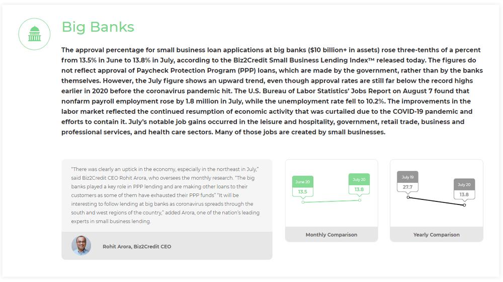 Small Business Bank Loan Approval Rates Improving. New Biz2Credit Data Shows | Helen Owen Marketing Enterprises (HOME) CIC