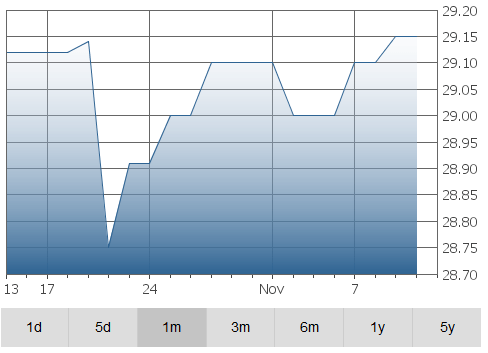 clairvest-graph