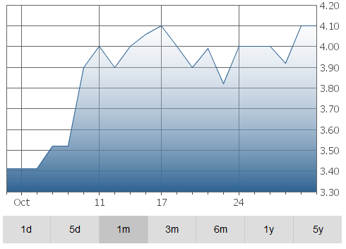 orca-graph