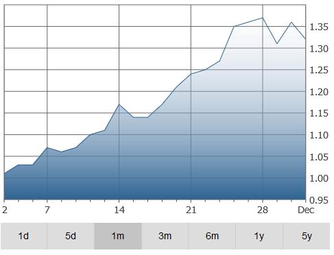 trevali-graph